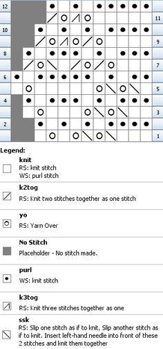 Free knitting pattern for a Victorian narrow diamond lace edging. Updated, charted and stitch mapped for modern knitters. Lace Knitting Stitches, Lace Knitting Patterns, Knitting Charts, Free Knitting, Yarn Over, Needlework, Free Pattern, Knit Crochet, Diamond