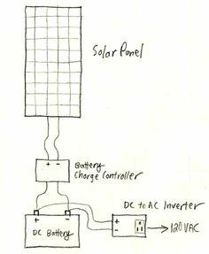 A Basic Solar Power System Description and Diagram