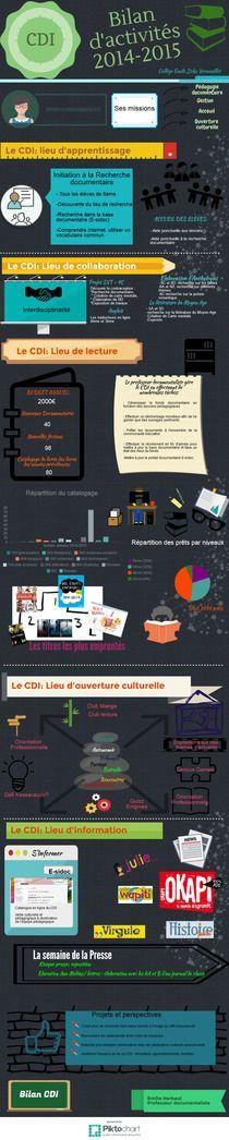bilan activités CDI 2014-2015 | Piktochart Infographic Editor