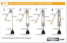 how to set up a double pulley system tools pulley, block, tackle Double Action X534 Pulley Diagram a pulley is a wheel on an axle that is designed to support movement of a cable or belt along its circumference pulleys are used in a variety of ways to