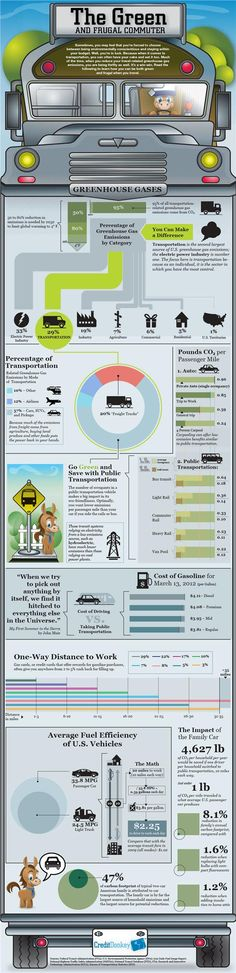 Commuters: Be Green and Frugal