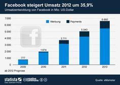 Facebook-Umsatzwachstumsprognose