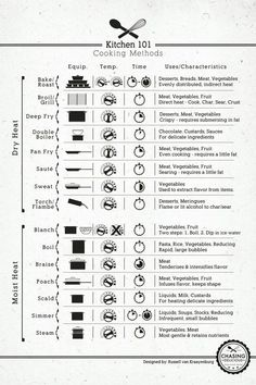 Cooking Methods Cooking methods vary depending on where you live, what you are cooking and your personal preference. This chart tells you everything you need to know about different cooking methods and why they are perfect for certain recipes. It outlines the differences between dry and moist heat and tells you which foods are best prepared using which method. Infographic Source – Chasingdelicious by proteamundi