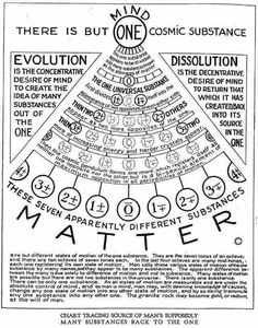 Walter Russell's diagram. Get more Russell at walter-russell.ze… Walter Russell's diagram. Get more Russell at walter-russell. Wiccan, Magick, Witchcraft, Pseudo Science, Spirit Science, Book Of Shadows, Cosmic, Knowledge, Diagram