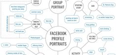 chart of Facebook Portrait Styles