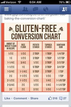 The Gluten-Free Conversion Chart! So helpful for converting wheat flour recipes to rice flour, etc. Good to know for friends and family with Celiac. Gluten Free Flour, Gluten Free Diet, Foods With Gluten, Gluten Free Cooking, Gluten Free Desserts, Dairy Free Recipes, Gf Recipes, Celiac Recipes, Easy Recipes