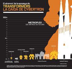 Transformers size comparison - it's compared to sagrada familia!! I miss Spain :-( <3