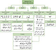Ikhfa Hakiki Useful Doas Quran Tajweed Quran Islam