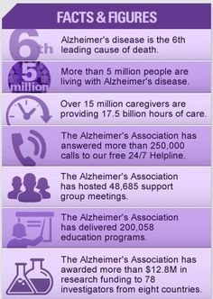 Get the facts! #Alzheimer's www.thelongestday.alz.org