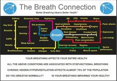 Your Breathing affects your entire health.
