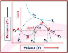 Critical Phenomena and Van der Walls Equation Online College, Physical Chemistry, Learning Courses, Chemical Engineering, Equation, Physics, Walls, Physique