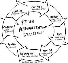 Strategie di personalizzazione