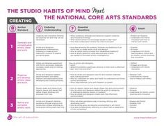 The National Core Arts Standards Meet the Studio Habits of Mind