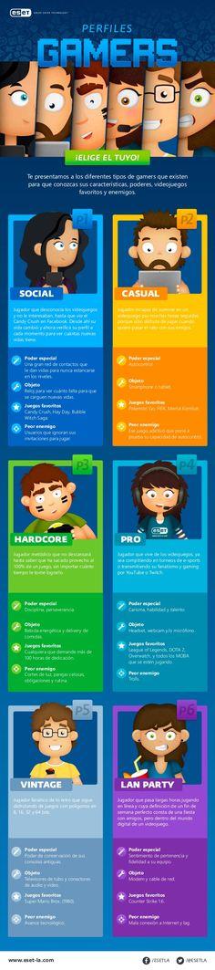 Hola: Una infografía sobre losTipos de Gamers que nos podemos encontrar. Vía Un saludo