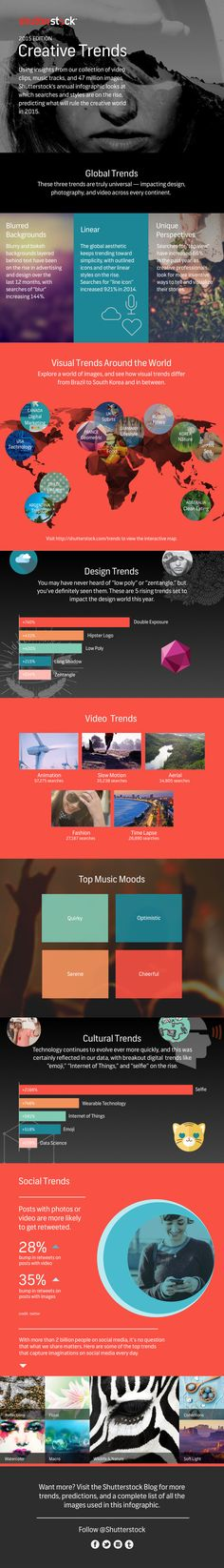 #Infographic: Explore Shutterstock's 2015 Creative Trends - #tech