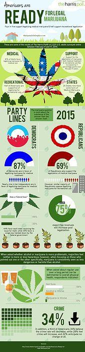Marijuana Infographics | Infographics