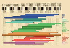 Different frequencies of musical instrument