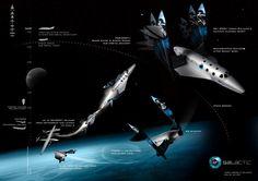 Sub-Orbital Space Tourism flight pattern