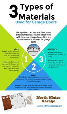3 Types Of Materials Used For Garage Doors   Infographic   Precision Garage  Door Las Vegas