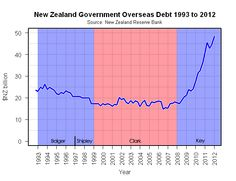 Total NZ government debt since 1993, including the times of National/Labour governments