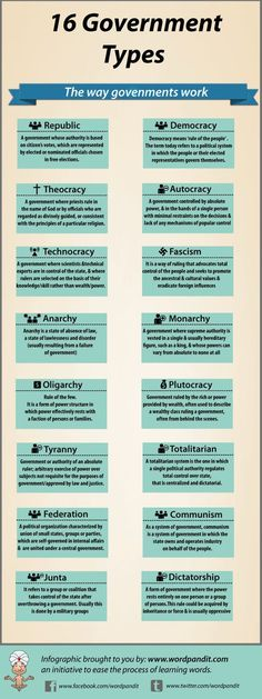 16 types of governments Infographic: