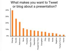 Science of Inbound Marketing - What makes you want to Tweet or blog about a presentation?