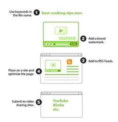 How can you promote your website using video optimization techniques? http://tl.gd/n_1rks9qf