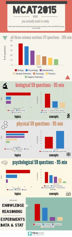 MCAT 2015 Science Sections Inforgraphic