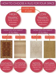 Handy chart shows you how to choose the best rug for your space