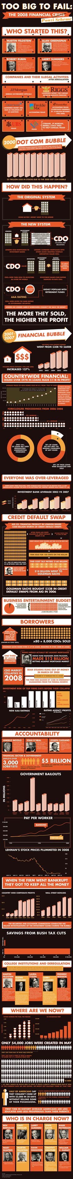 Who started the Financial Crisis?