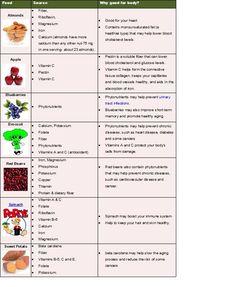 7 healthy foods