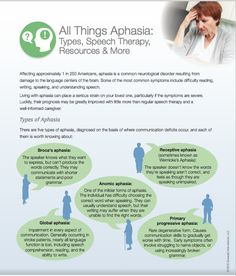 All Things Aphasia: Types, Speech Therapy, Resources & Aphasia, Speech Therapy, Disorders, All Things, Medical, Type, Board, Speech Language Therapy, Speech Language Pathology