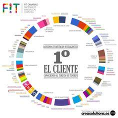 Smart Tenerife Tenerife, Chart, Augmented Reality, Activities, Teneriffe