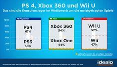 Ein Vergleich der beliebtesten Konsolenspiele zeigt: Microsofts Konsolen sind die einzigen, bei denen die Spiele des Vorgängermodells Xbox 360 noch immer gefragter sind als die der neueren Xbox One.