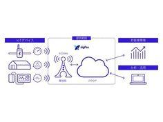 京セラコミュニケーションシステム(KCCS)は11月9日、フランスのSIGFOX S.A.が提供するIoTネットワーク「SIGFOX(シグフォックス)」を日本で展開し、2017年2月から順次サービスを開始すると発表した。