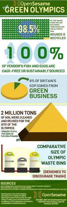 Green Olympics – Infographic on http://www.bestinfographic.co.uk