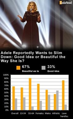 PUBLIC OPINION > Adele Is Beautiful Just the Way She Is
