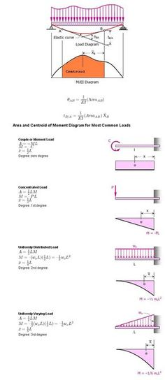 The general purpose of Structural Analysis is to understand how a structure behaves under loads. It is different than Strength of Materials...