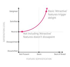 Kano's Five Emotional Response Types - Attractive features | UX Magazine