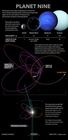 Researchers say an anomaly in the orbits of distant Kuiper Belt objects points t… – Science, Physics and Astronomy News Cosmos, Astronomy Science, Space And Astronomy, Astronomy Facts, Solar System Planets, Our Solar System, Mass Of Earth, Nasa, Outer Space