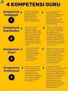 4 Kompetensi Guru. #Guru #KompetensiGuru #pendidikan #Produktifitas Guru #GuruProduktif
