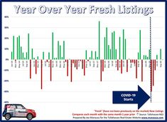 A comparison of how each month fared (percentage-wise) compared to the same month in the prior year for fresh new listings entering the MLS. #homesforsale #Tallahassee Mortgage Interest Rates, Year Of Dates, Charts And Graphs, You Know Where, New Market, House Prices, Real Estate Marketing, Home Buying, Words