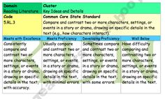 Rubrics for Common Core LE - this is 5th grade