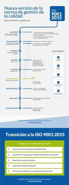 ISO 9001-2015 #infografia #infographic #calidad | TICs y Formación