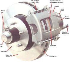 how disc brakes work pinterest diagram cars and car stuff rh pinterest com disc brake diagram bicycle disk brake diagram