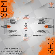 VSourcinn is a Business process Management and Outsourcing Company based in Bangalore,India. We serve small to large business firms across the world. Team Bonding, Seo Sem, Reputation Management, Business Goals, Social Media Content, Facebook Instagram, Web Development, Digital Marketing, Innovation