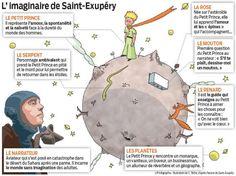 L'imaginaire de Saint-Exupéry.