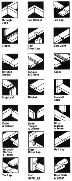 Types of wood joints. I might need this one day. ----->>> Checkout #craftpro #router #cutters by #Woodfordtooling Woodworking Tools and Machines UK. http://www.pinterest.com/woodfordtooling/craftpro-router-cutters/