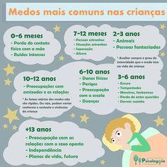 Confira os medos das crianças mais comuns. Para ter outras informações sobre Psicologia Infantil, acesse o site!