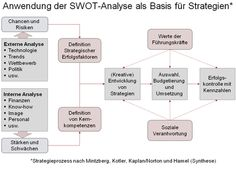 SWOT Analyse in Unternehmen